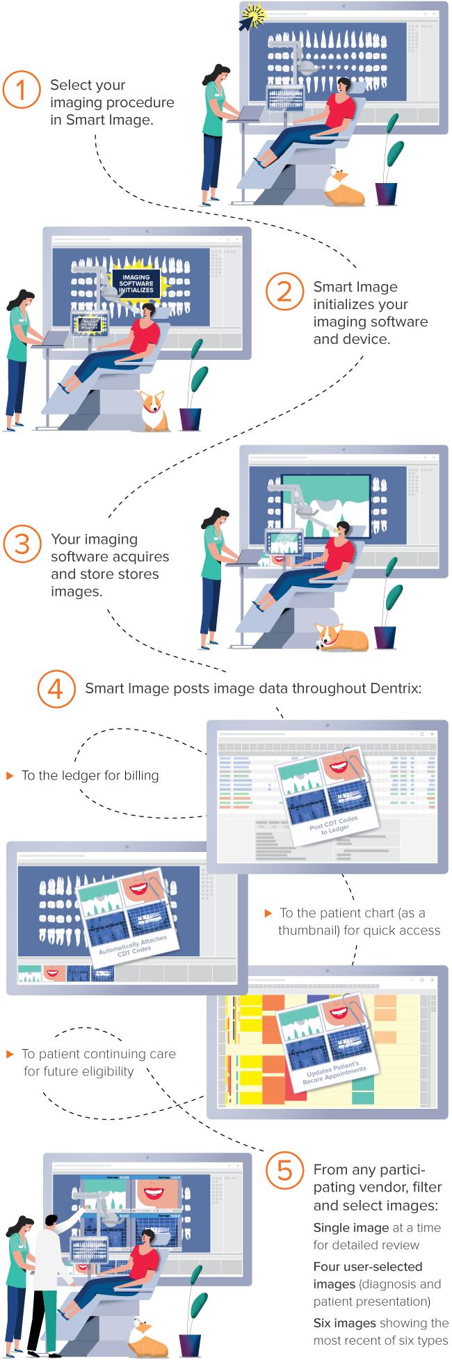 Smart Image | Dentrix