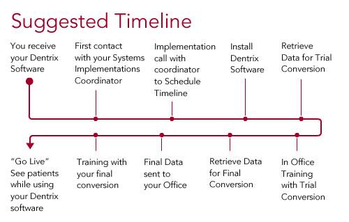 Implementation Guide - Implementation   Dentrix